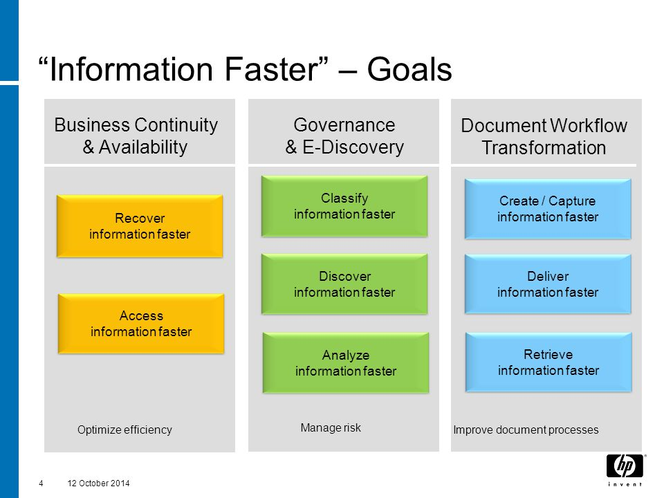 """Information Faster"" – Goals 412 October 2014 Business Continuity & Availability Governance & E-Discovery Recover information faster Analyze informati"