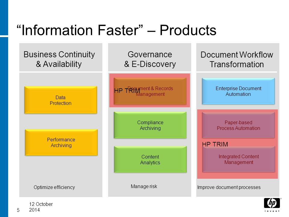 """Information Faster"" – Products 512 October 2014 Business Continuity & Availability Governance & E-Discovery Recover information faster Analyze inform"