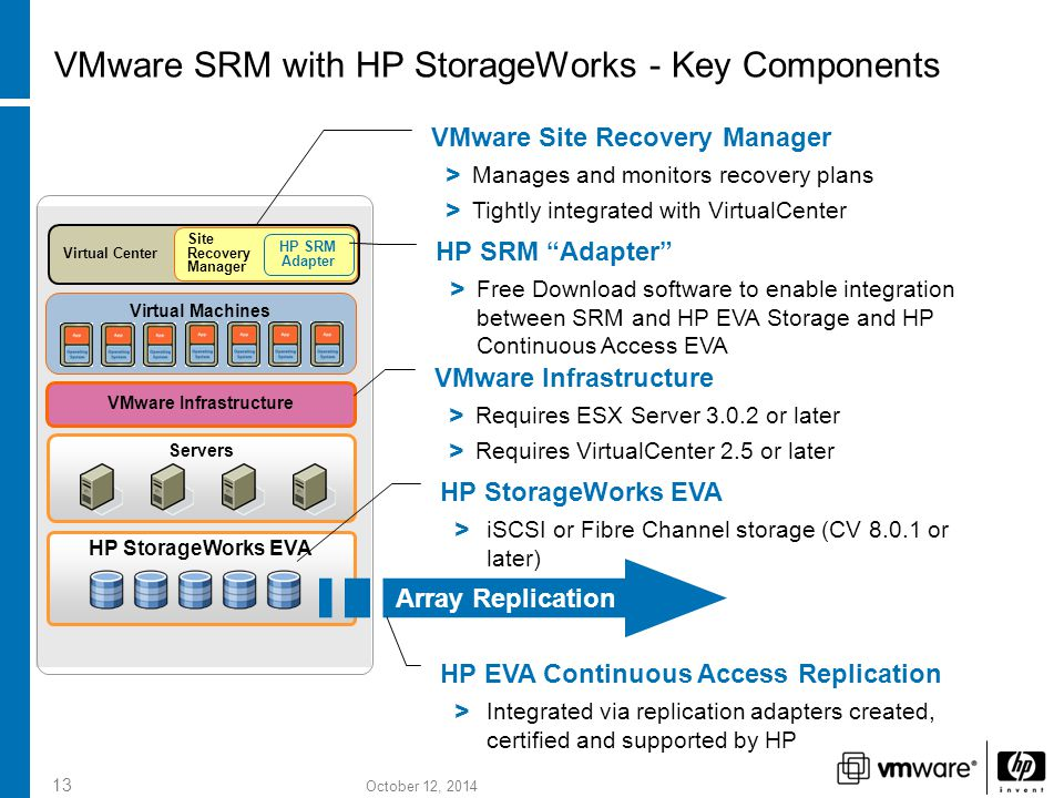 October 12, 2014 13 VMware SRM with HP StorageWorks - Key Components HP StorageWorks EVA Servers VMware Infrastructure Virtual Machines VMware Site Recovery Manager > Manages and monitors recovery plans > Tightly integrated with VirtualCenter HP EVA Continuous Access Replication > Integrated via replication adapters created, certified and supported by HP Array Replication VMware Infrastructure > Requires ESX Server 3.0.2 or later > Requires VirtualCenter 2.5 or later HP StorageWorks EVA > iSCSI or Fibre Channel storage (CV 8.0.1 or later) Virtual Center Site Recovery Manager HP SRM Adapter HP SRM Adapter > Free Download software to enable integration between SRM and HP EVA Storage and HP Continuous Access EVA