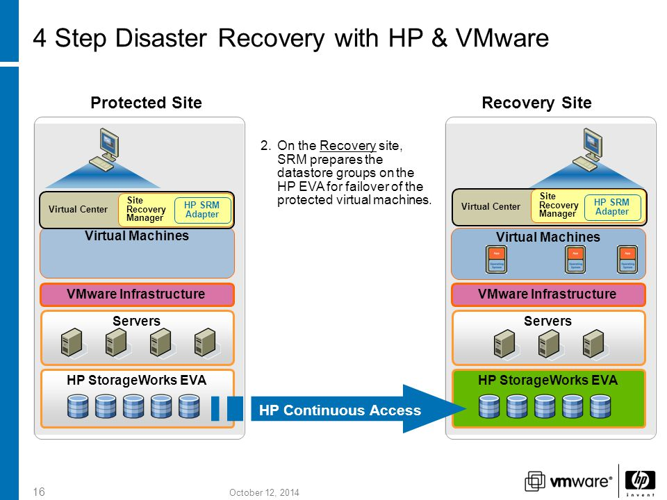 October 12, 2014 16 HP StorageWorks EVA Servers VMware Infrastructure Virtual Machines HP StorageWorks EVA Servers VMware Infrastructure HP Continuous Access Protected SiteRecovery Site Virtual Machines 2.On the Recovery site, SRM prepares the datastore groups on the HP EVA for failover of the protected virtual machines.