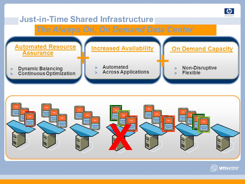 Just-in-Time Shared Infrastructure X Automated Resource Assurance Dynamic Balancing Continuous Optimization Increased Availability Automated Across Applications On Demand Capacity Non-Disruptive Flexible + + The Always On, On Demand Data Center