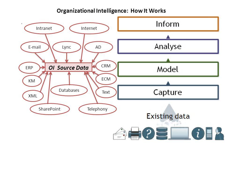 Organizational Intelligence: How It Works. OI Source Data E-mailLyncAD SharePoint Telephony CRM ERP KM Intranet Internet ECM Text XML Databases