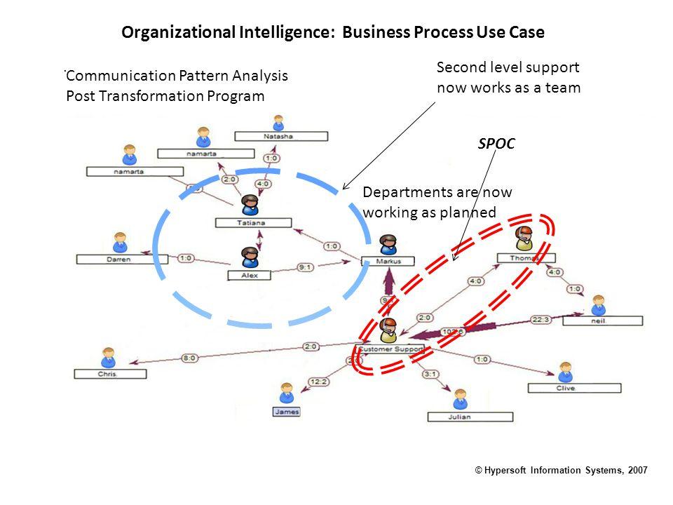 . Organizational Intelligence: Business Process Use Case © Hypersoft Information Systems, 2007 Communication Pattern Analysis Post Transformation Prog
