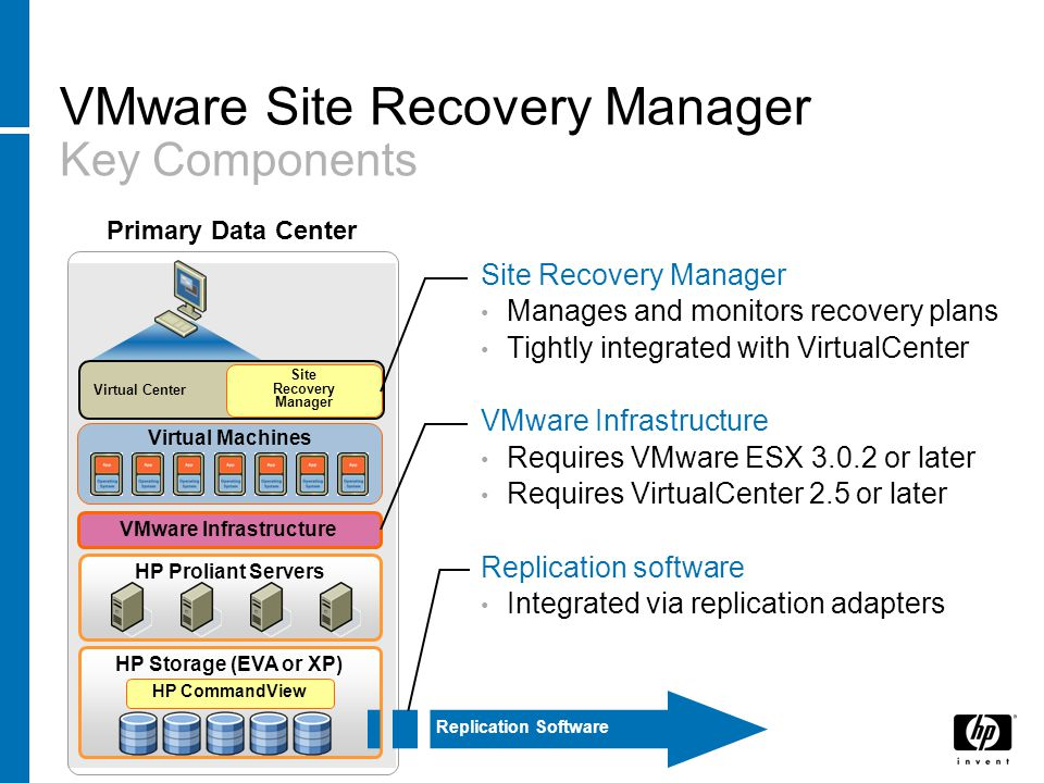 VMware Site Recovery Manager Simplifies and automates disaster recovery workflows −Setup, testing, failover Turns manual recovery runbooks into automated recovery plans Provides central management of recovery plans from VirtualCenter VI3 ProductionRecovery Site Recovery Manager leverages VMware Infrastructure to deliver advanced disaster recovery management and automation, making disaster recovery rapid, reliable, manageable, and affordable.
