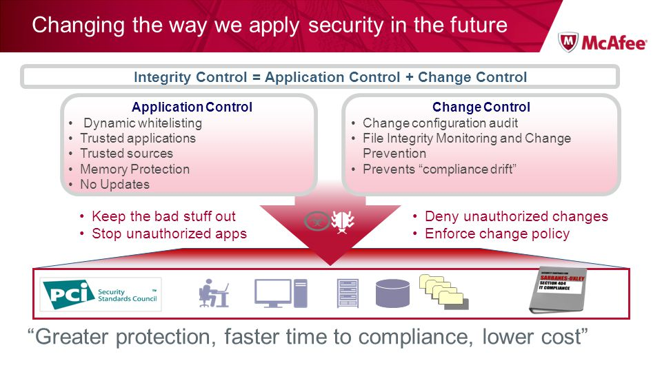 Changing the way we apply security in the future Application Control Dynamic whitelisting Trusted applications Trusted sources Memory Protection No Updates Change Control Change configuration audit File Integrity Monitoring and Change Prevention Prevents compliance drift Keep the bad stuff out Stop unauthorized apps Greater protection, faster time to compliance, lower cost Deny unauthorized changes Enforce change policy Integrity Control = Application Control + Change Control