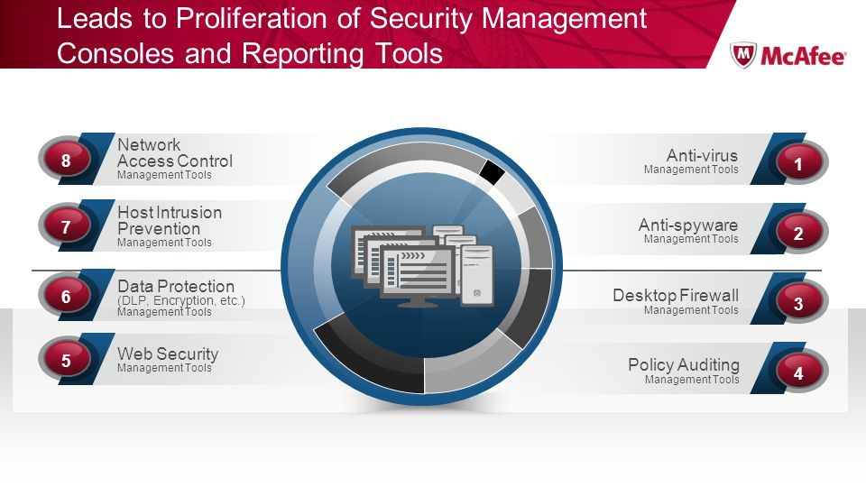 Leads to Proliferation of Security Management Consoles and Reporting Tools Anti-virus Management Tools 1 Network Access Control Management Tools 8 Ant