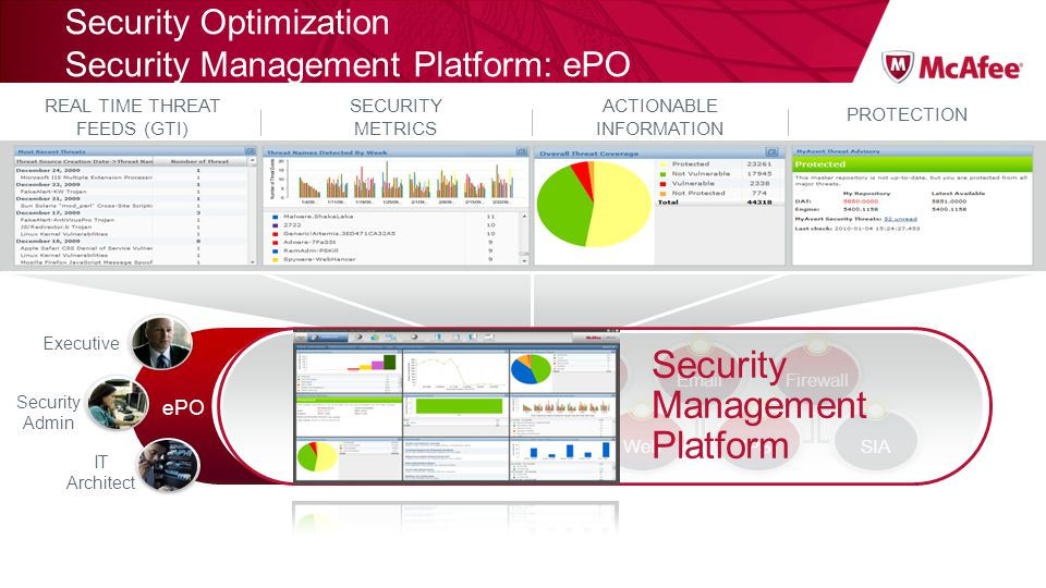 PROTECTION REAL TIME THREAT FEEDS (GTI) ACTIONABLE INFORMATION SECURITY METRICS ePO DLP Web IPSSIA Endpoint White Listing Encrypt. Risk Mgmt EmailFire