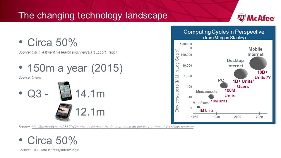The changing technology landscape Circa 50% Source: Citi Investment Research and Analysis (support iPads) 150m a year (2015) Source: Ovum Q3 - 14.1m 1