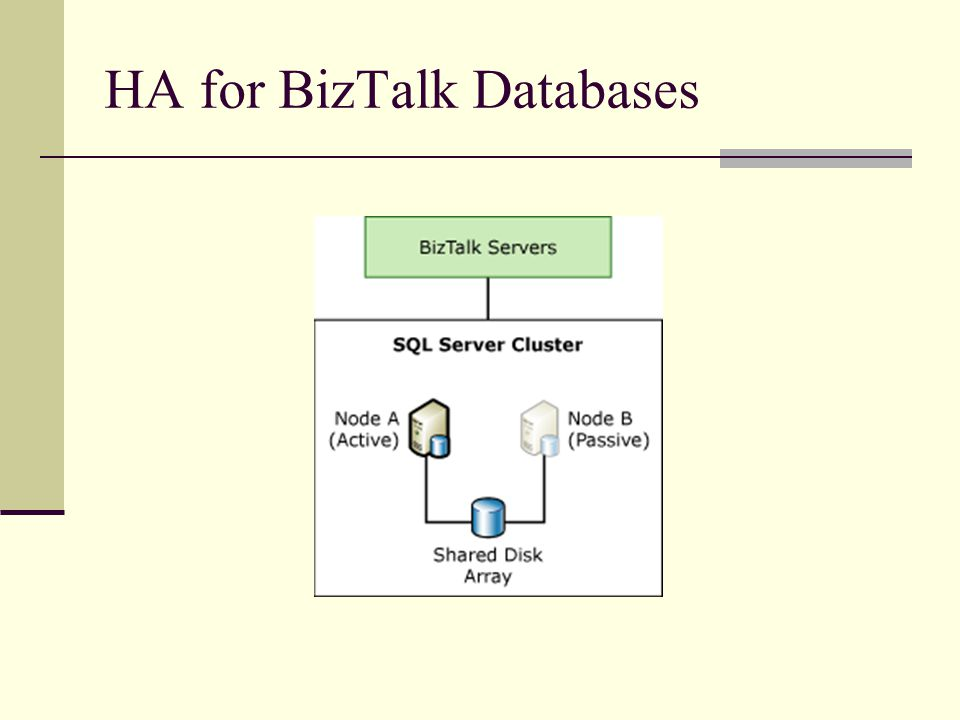 HA for BizTalk Databases