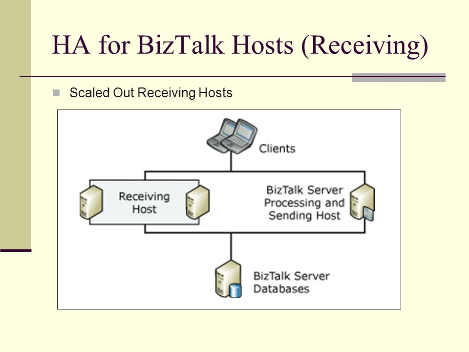 HA for BizTalk Hosts (Receiving) Scaled Out Receiving Hosts