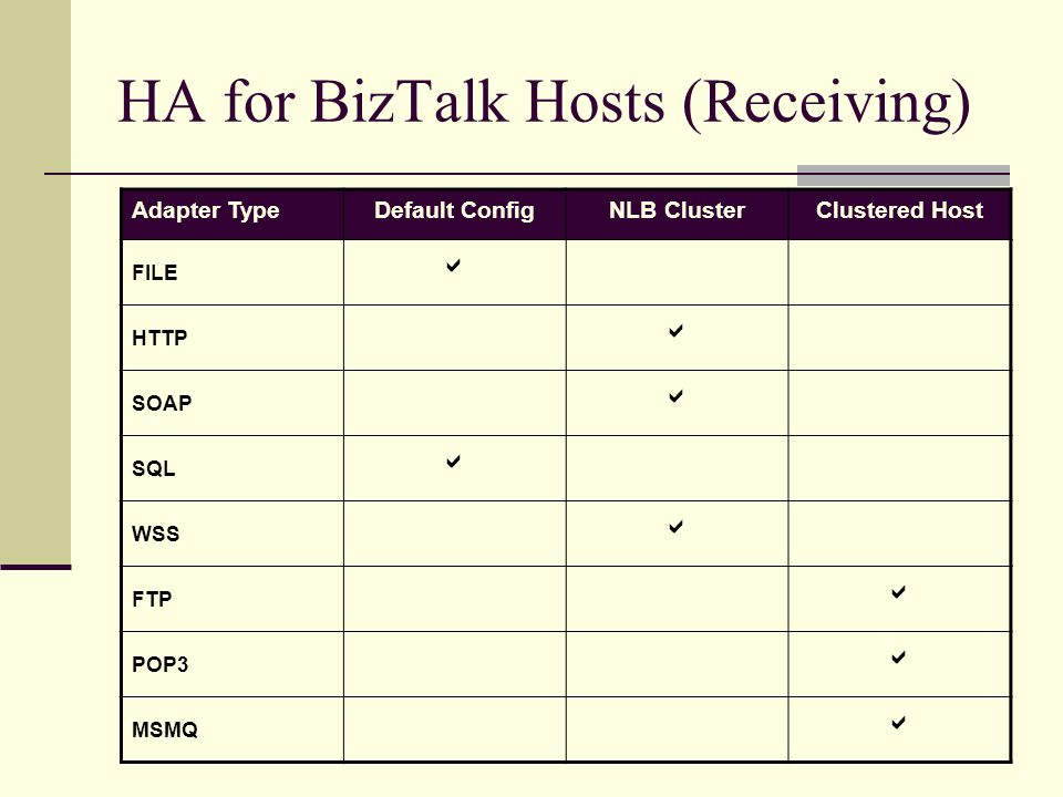 HA for BizTalk Hosts (Receiving) Adapter TypeDefault ConfigNLB ClusterClustered Host FILE  HTTP  SOAP  SQL  WSS  FTP  POP3  MSMQ 