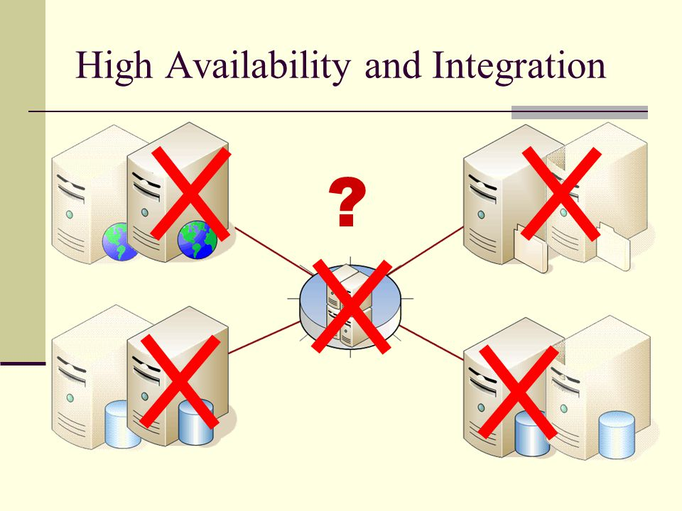 High Availability and Integration