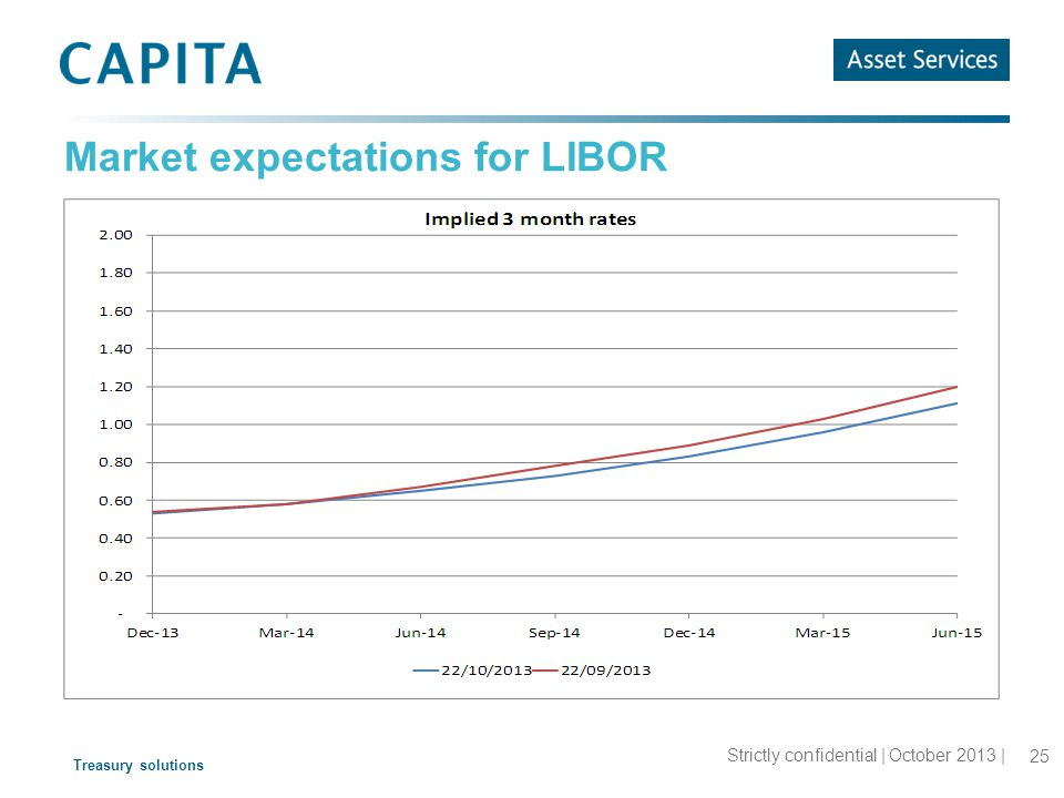 Treasury solutions Market expectations for LIBOR 25 Strictly confidential | October 2013 |