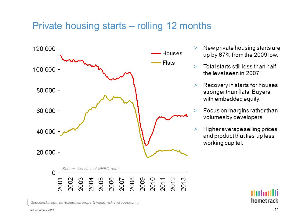 11 © Hometrack 2013 Specialist insight on residential property value, risk and opportunity Private housing starts – rolling 12 months >New private housing starts are up by 67% from the 2009 low.