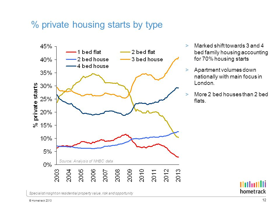 12 © Hometrack 2013 Specialist insight on residential property value, risk and opportunity % private housing starts by type >Marked shift towards 3 and 4 bed family housing accounting for 70% housing starts >Apartment volumes down nationally with main focus in London.