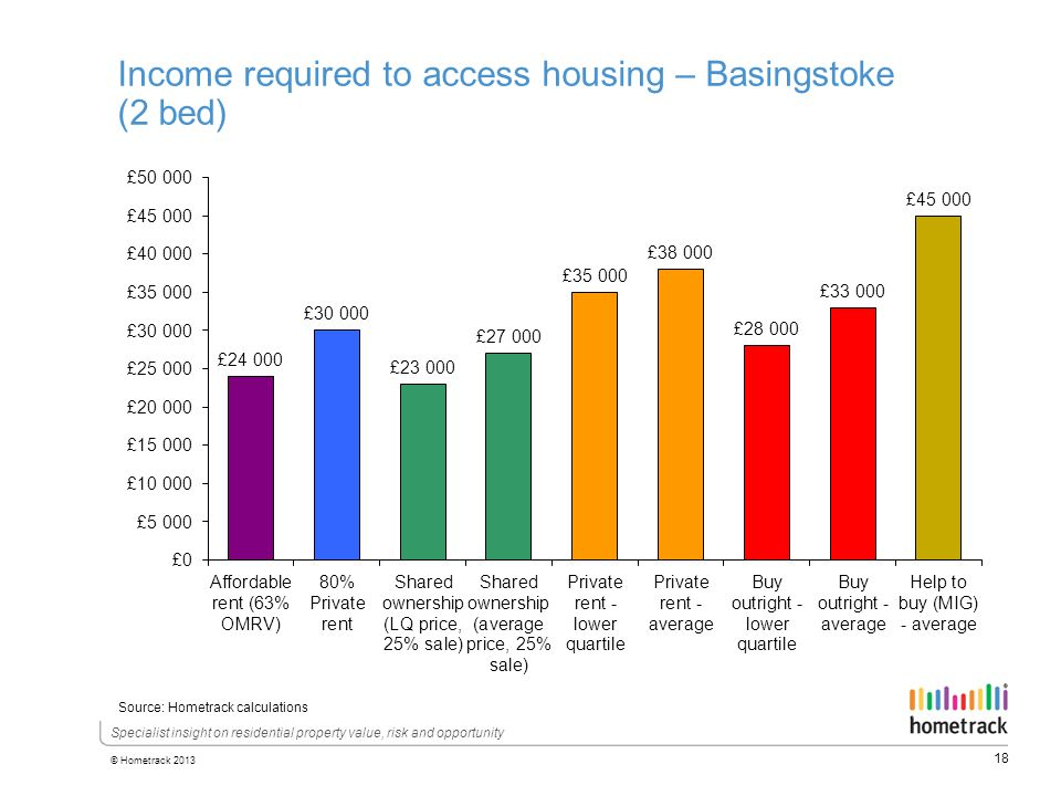 18 © Hometrack 2013 Specialist insight on residential property value, risk and opportunity Income required to access housing – Basingstoke (2 bed) Source: Hometrack calculations