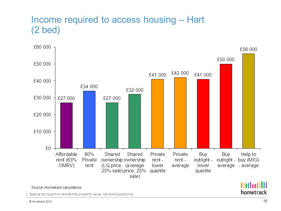 19 © Hometrack 2013 Specialist insight on residential property value, risk and opportunity Income required to access housing – Hart (2 bed) Source: Hometrack calculations