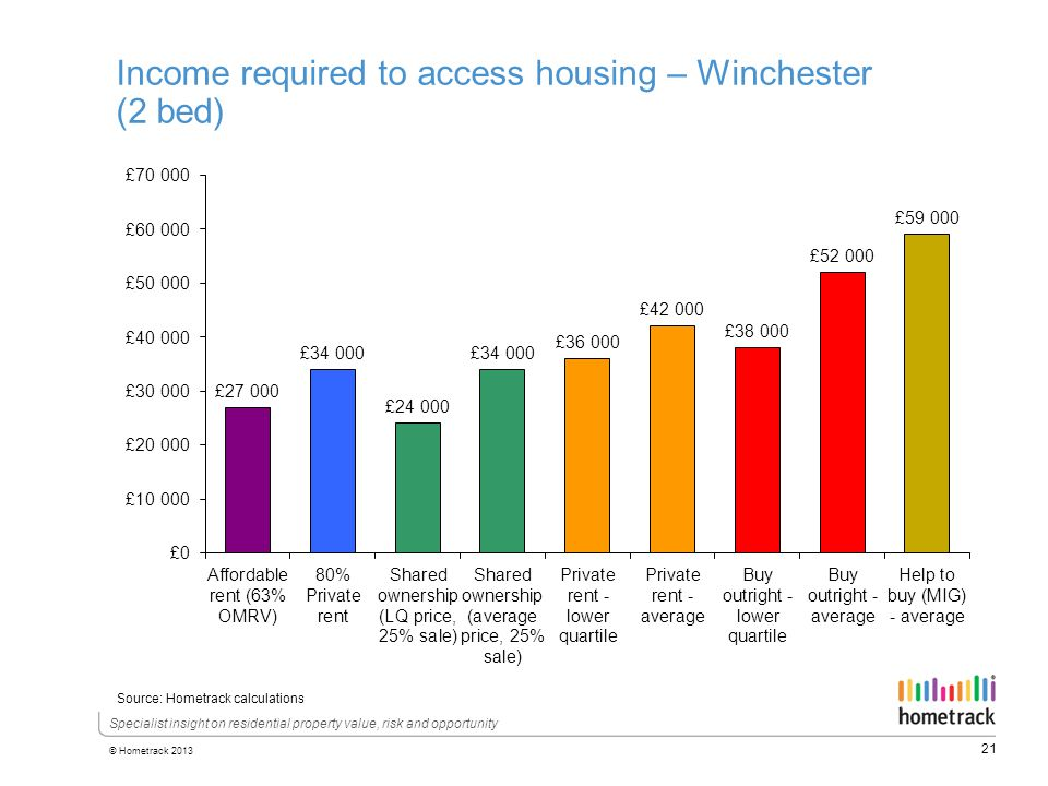21 © Hometrack 2013 Specialist insight on residential property value, risk and opportunity Income required to access housing – Winchester (2 bed) Source: Hometrack calculations