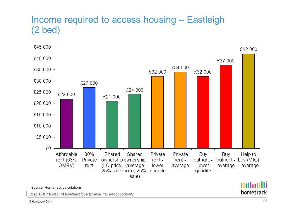 23 © Hometrack 2013 Specialist insight on residential property value, risk and opportunity Income required to access housing – Eastleigh (2 bed) Source: Hometrack calculations