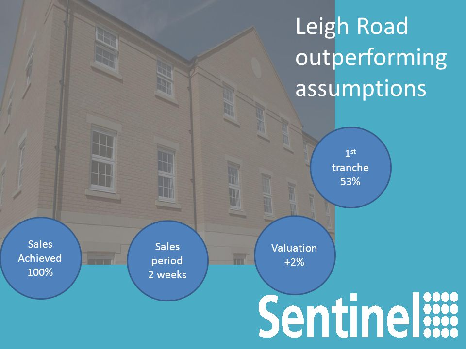 Sales Achieved 100% Leigh Road outperforming assumptions Sales period 2 weeks Valuation +2% 1 st tranche 53%