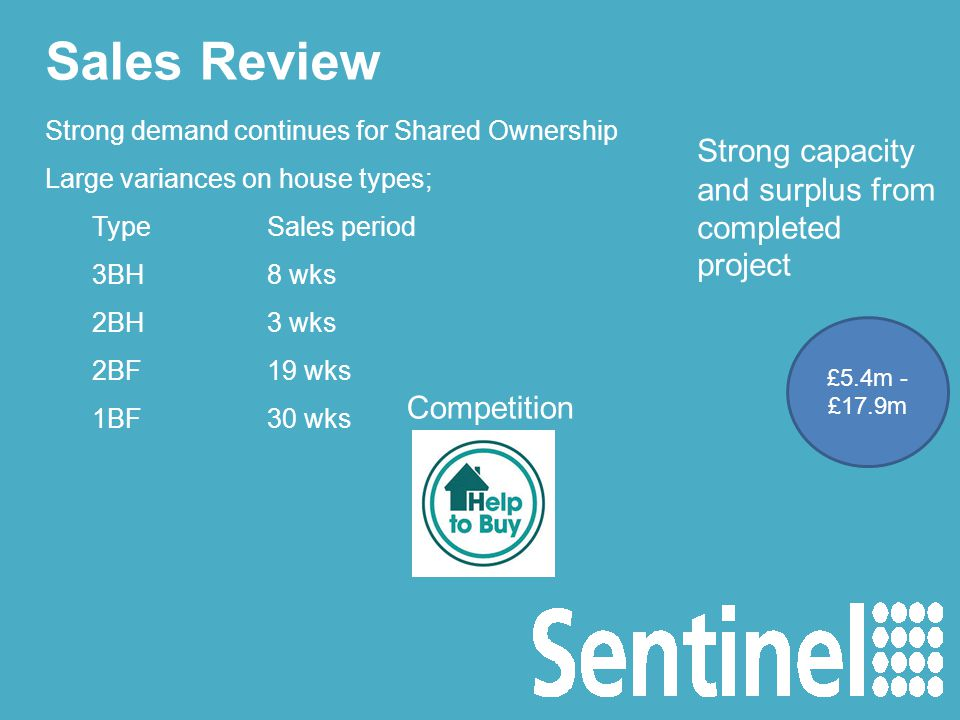 Sales Review Strong demand continues for Shared Ownership Large variances on house types; TypeSales period 3BH8 wks 2BH3 wks 2BF19 wks 1BF30 wks £5.4m - £17.9m Strong capacity and surplus from completed project Competition