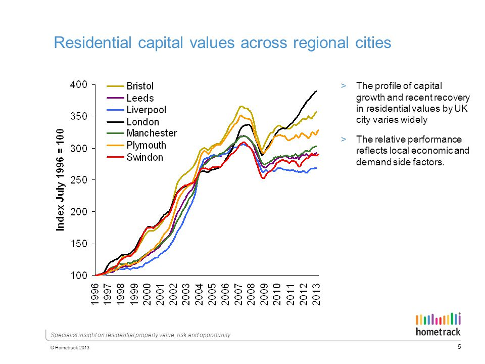 5 © Hometrack 2013 Specialist insight on residential property value, risk and opportunity Residential capital values across regional cities >The profile of capital growth and recent recovery in residential values by UK city varies widely >The relative performance reflects local economic and demand side factors.