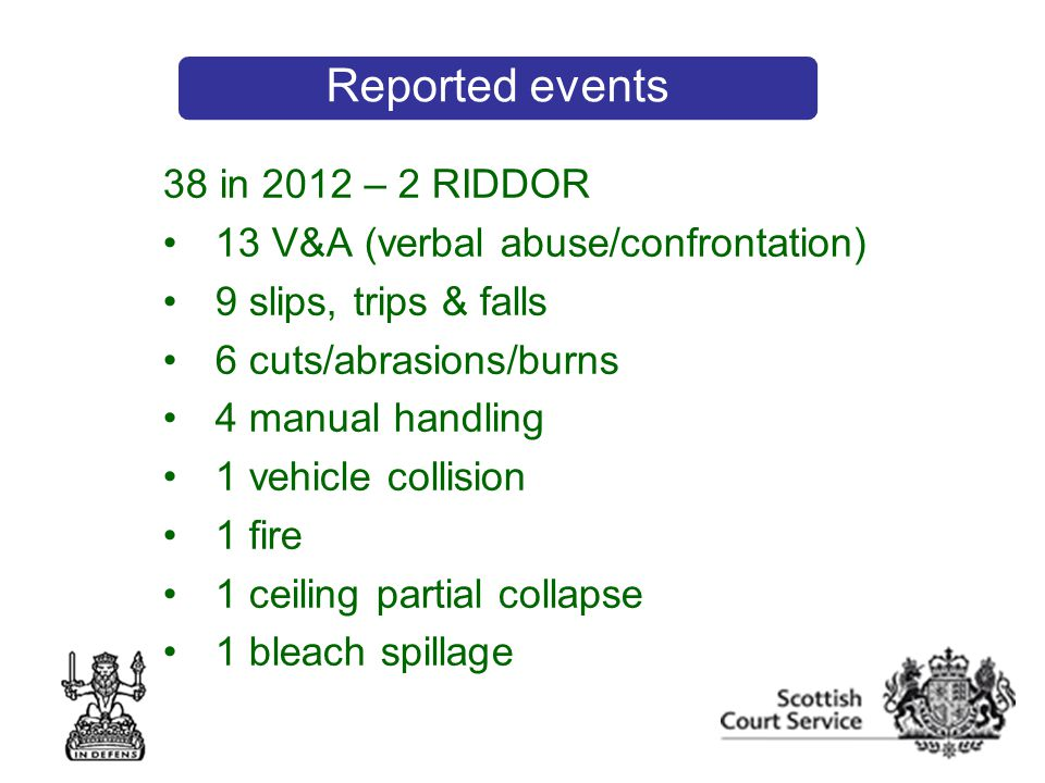 38 in 2012 – 2 RIDDOR 13 V&A (verbal abuse/confrontation) 9 slips, trips & falls 6 cuts/abrasions/burns 4 manual handling 1 vehicle collision 1 fire 1 ceiling partial collapse 1 bleach spillage Reported events