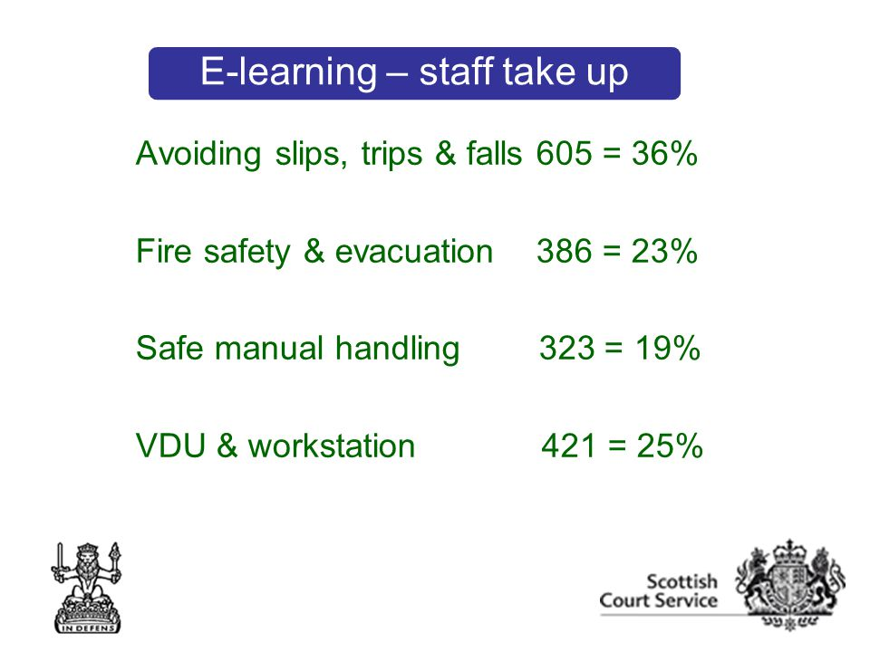 Avoiding slips, trips & falls 605 = 36% Fire safety & evacuation 386 = 23% Safe manual handling 323 = 19% VDU & workstation 421 = 25% E-learning – staff take up