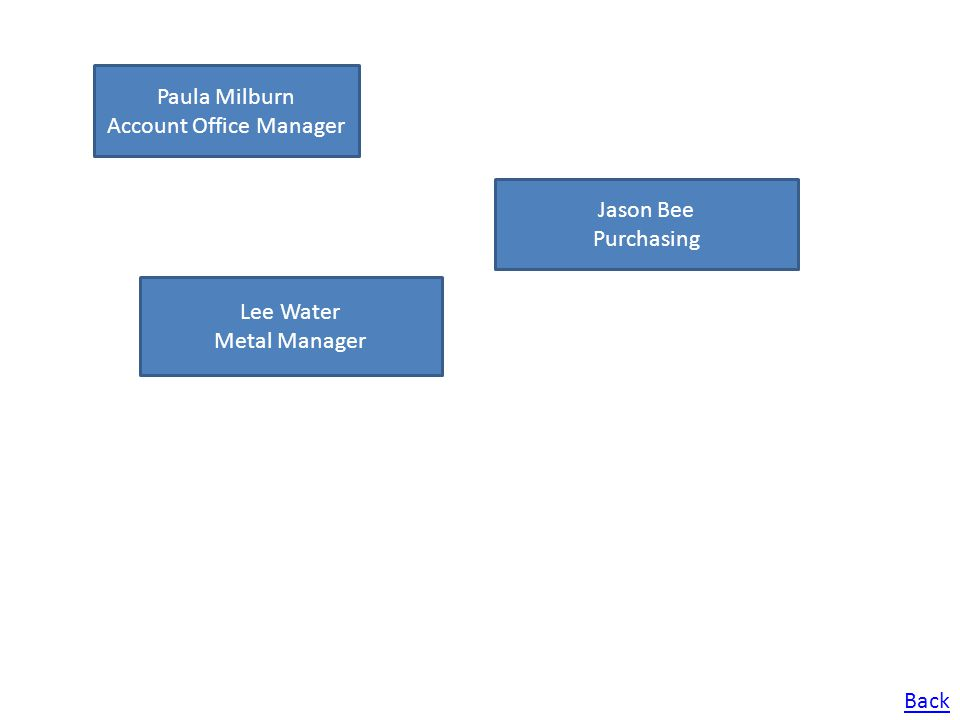 Paula Milburn Account Office Manager Jason Bee Purchasing Lee Water Metal Manager Back