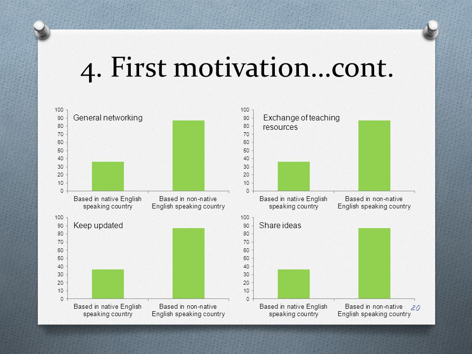 4. First motivation…cont.