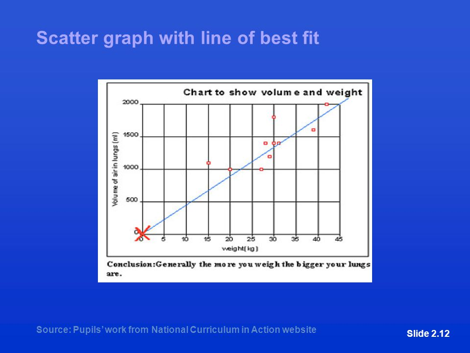 Scatter graph with line of best fit Source: Pupils' work from National Curriculum in Action website Slide 2.12
