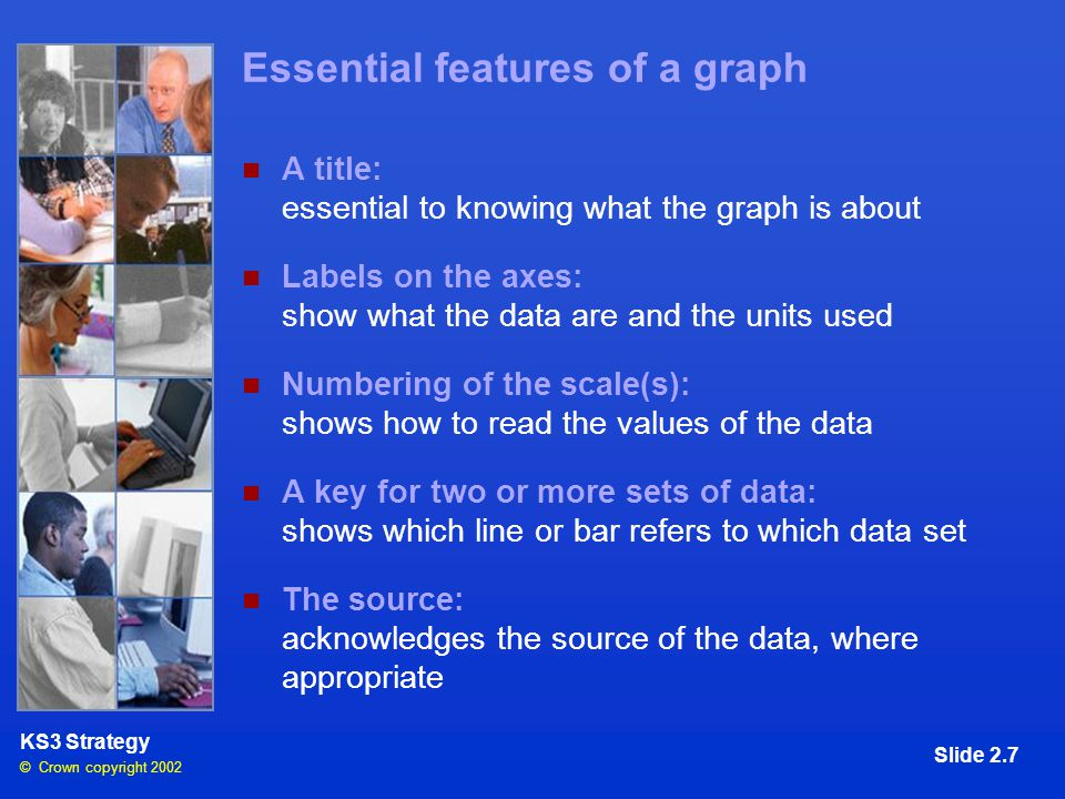 © Crown copyright 2002 KS3 Strategy Slide 2.7 Essential features of a graph A title: essential to knowing what the graph is about Labels on the axes: show what the data are and the units used Numbering of the scale(s): shows how to read the values of the data A key for two or more sets of data: shows which line or bar refers to which data set The source: acknowledges the source of the data, where appropriate
