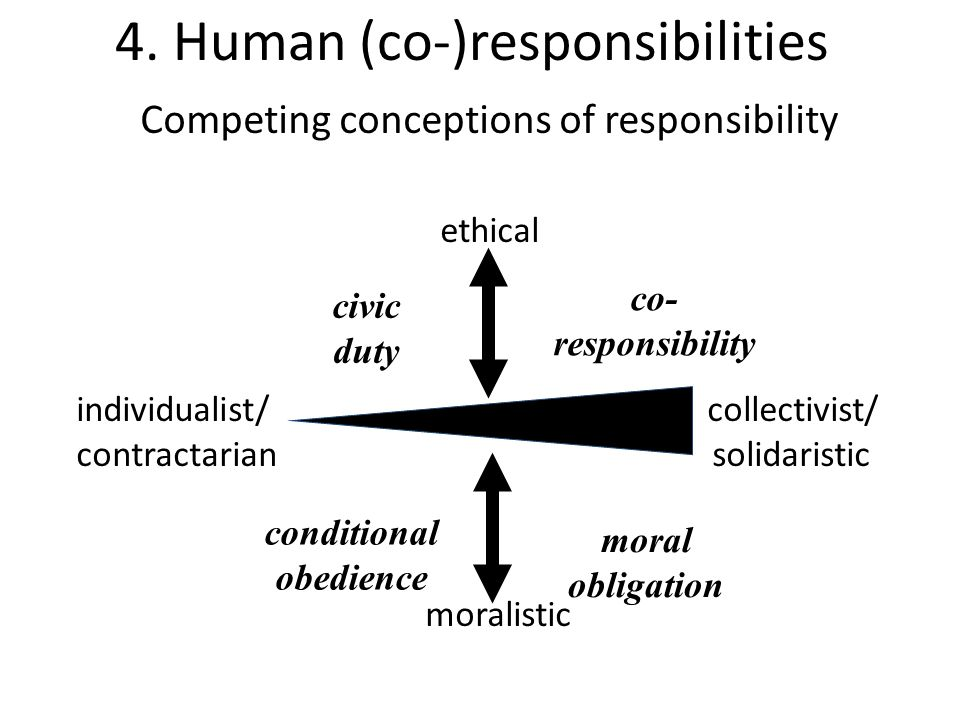 4. Human (co-)responsibilities Competing conceptions of responsibility ethical individualist/ collectivist/ contractarian solidaristic moralistic civi