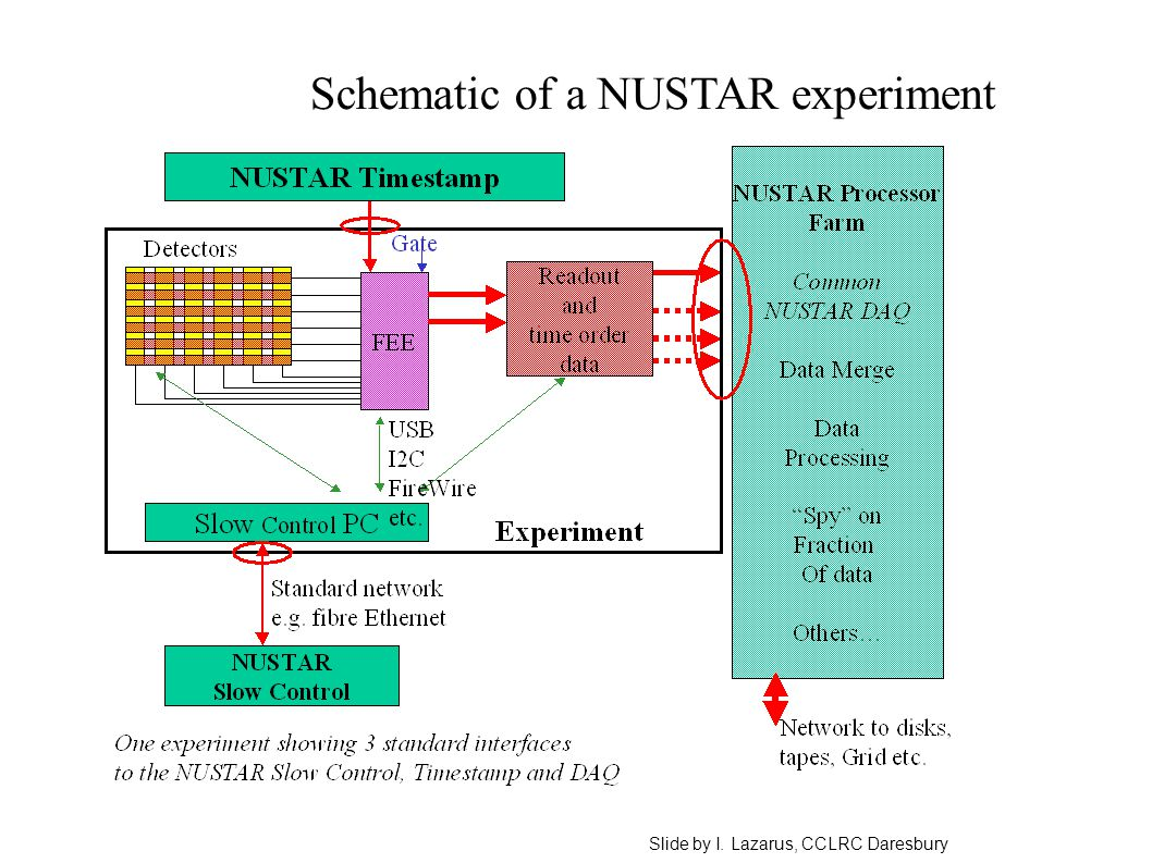 Schematic of a NUSTAR experiment Slide by I. Lazarus, CCLRC Daresbury