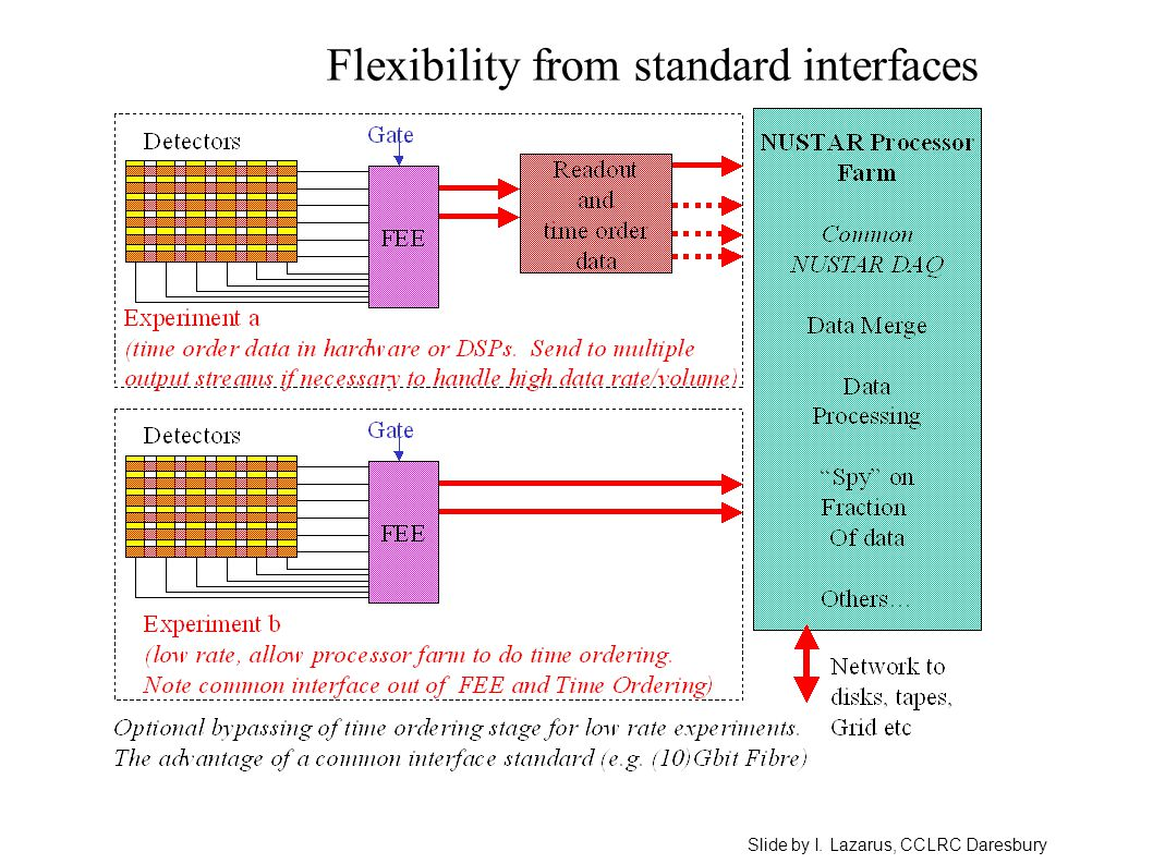 Flexibility from standard interfaces