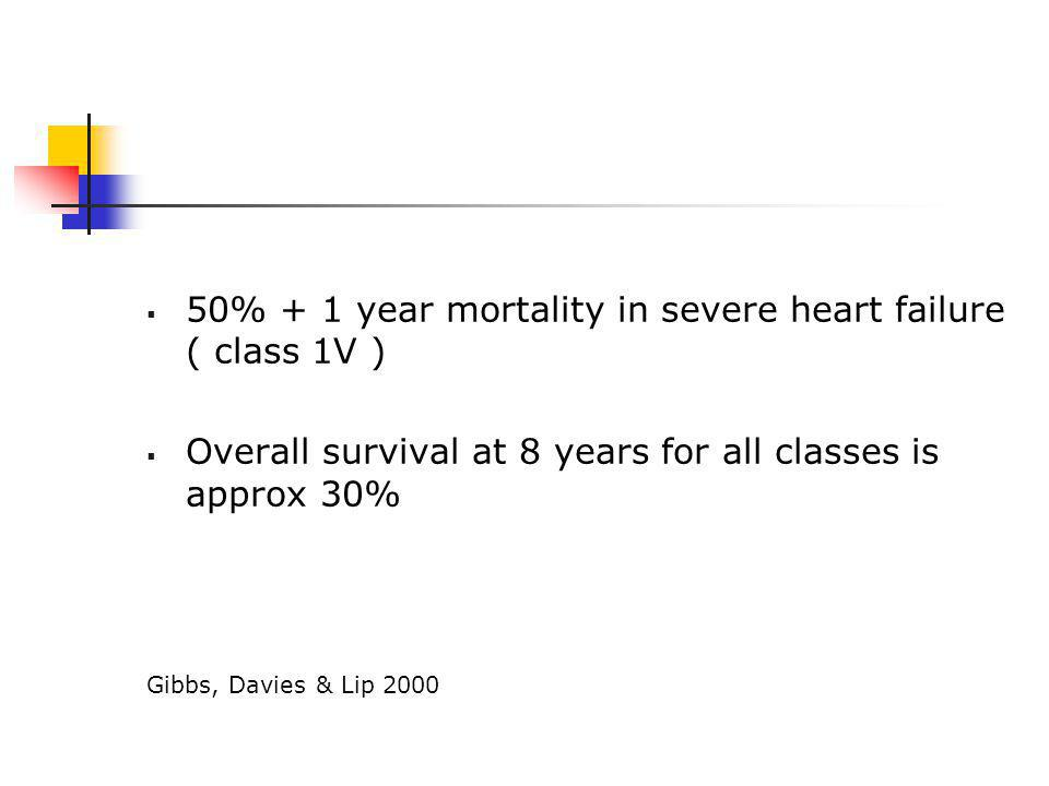  50% + 1 year mortality in severe heart failure ( class 1V )  Overall survival at 8 years for all classes is approx 30% Gibbs, Davies & Lip 2000