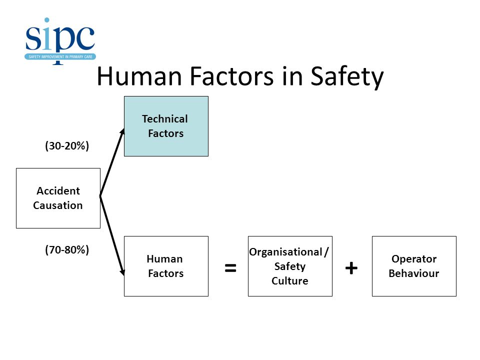 Human Factors in Safety Accident Causation Technical Factors Human Factors Organisational / Safety Culture Operator Behaviour =+ (30-20%) (70-80%)