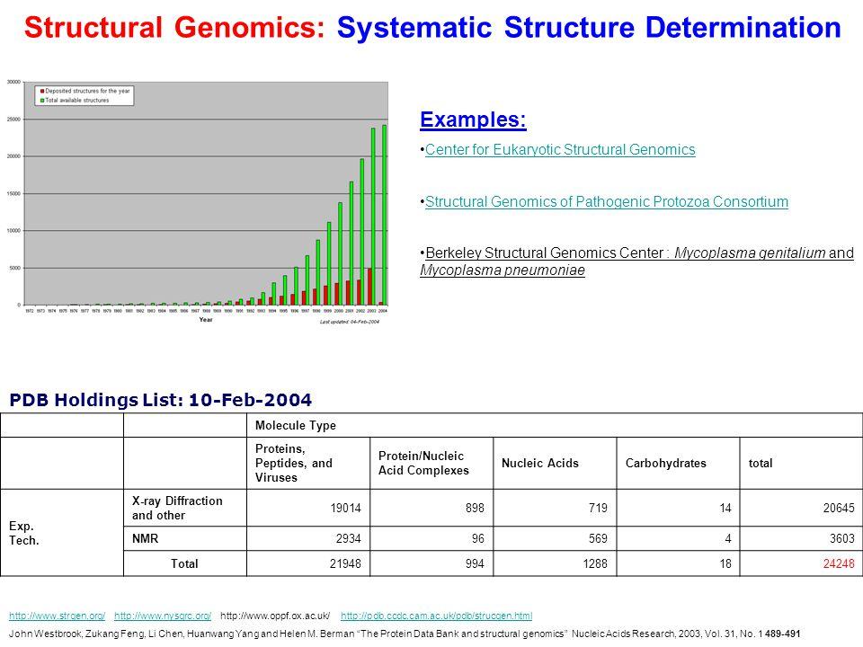Structural Genomics: Systematic Structure Determination http://www.strgen.org/http://www.strgen.org/ http://www.nysgrc.org/ http://www.oppf.ox.ac.uk/ http://pdb.ccdc.cam.ac.uk/pdb/strucgen.htmlhttp://www.nysgrc.org/http://pdb.ccdc.cam.ac.uk/pdb/strucgen.html John Westbrook, Zukang Feng, Li Chen, Huanwang Yang and Helen M.