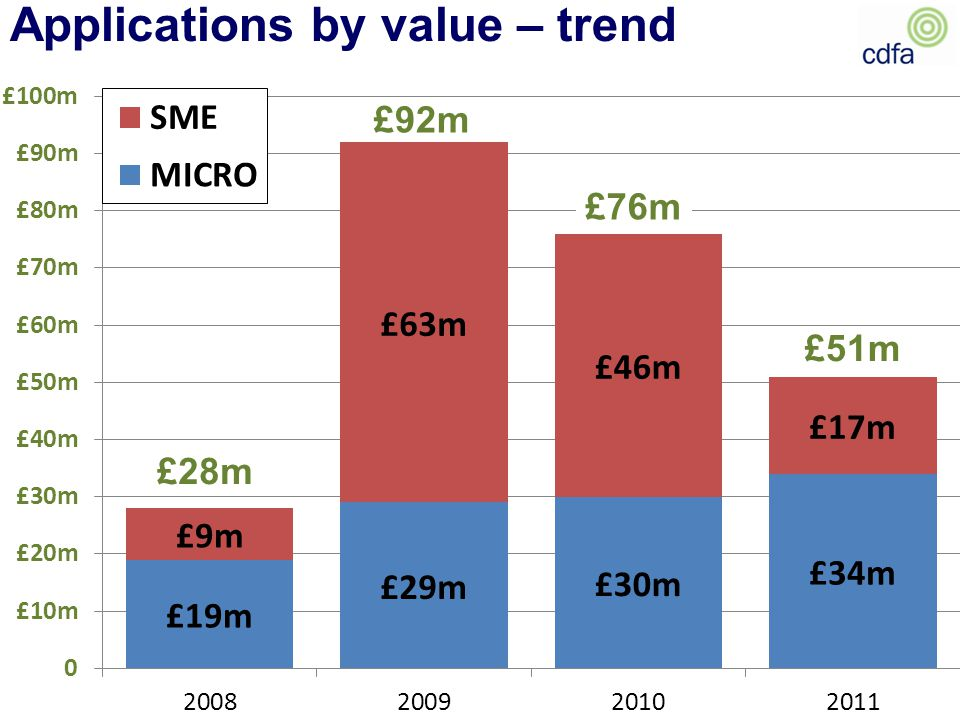 Applications by value – trend £28m £92m £51m £76m