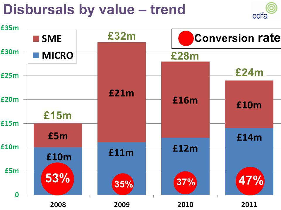 Disbursals by value – trend £15m £32m £28m £24m 37% 35% 47% 53% Conversion rate