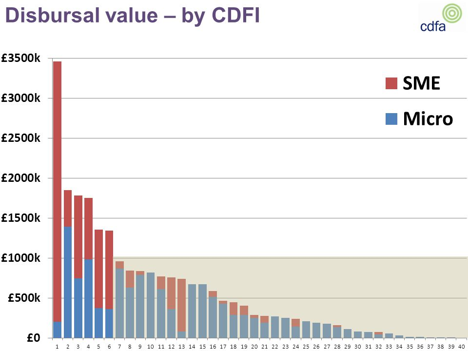 Disbursal value – by CDFI