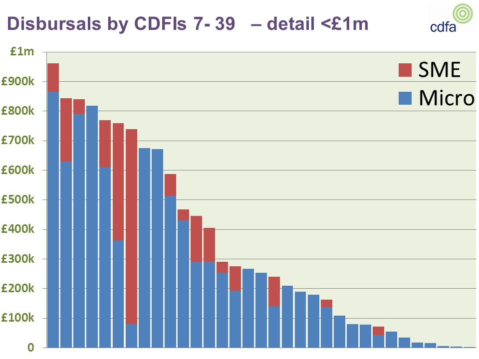 Disbursals by CDFIs 7- 39 – detail <£1m