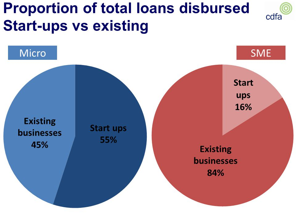 Proportion of total loans disbursed Start-ups vs existing MicroSME Existing businesses 45% Start ups 55% Existing businesses 84%