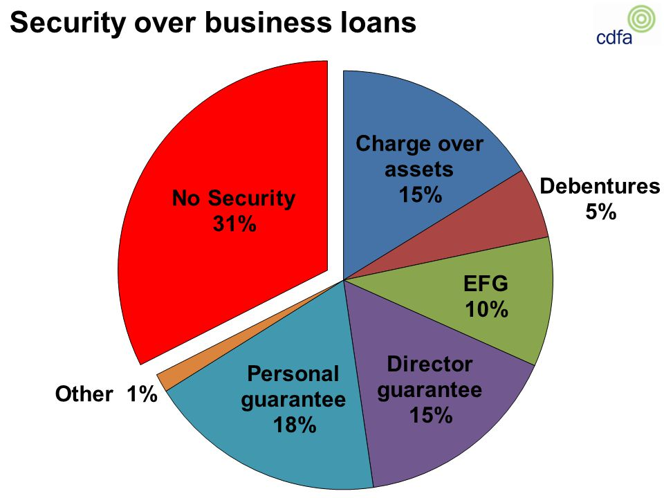 Security over business loans