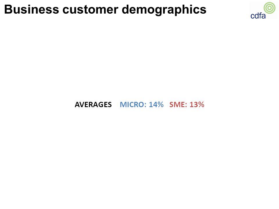 AVERAGES MICRO: 14% SME: 13%