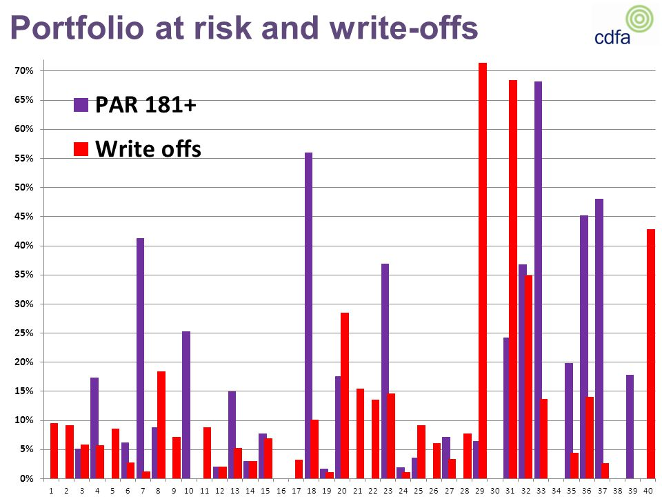 Portfolio at risk and write-offs