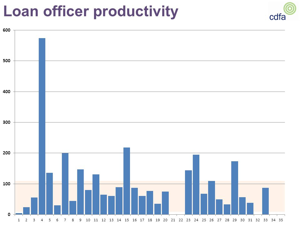 Loan officer productivity