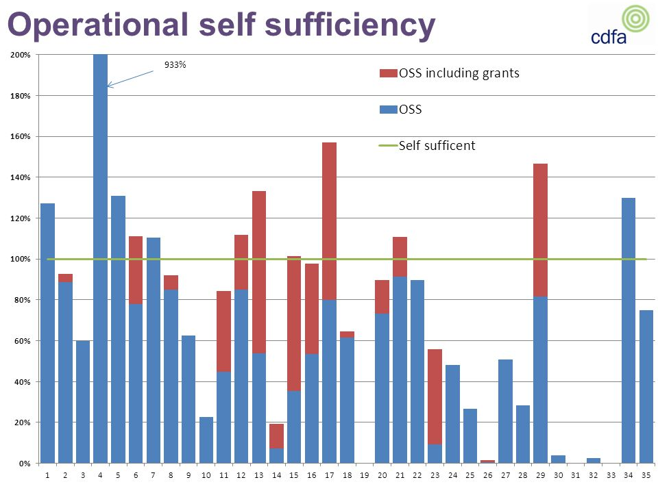 Operational self sufficiency