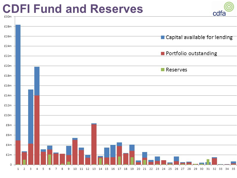 CDFI Fund and Reserves