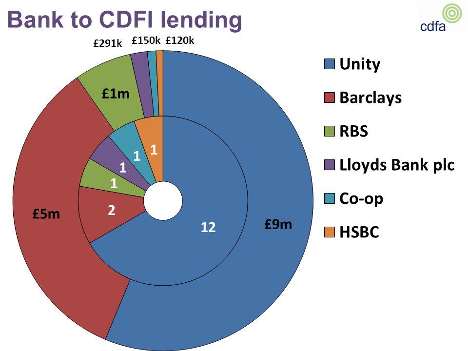 Bank to CDFI lending